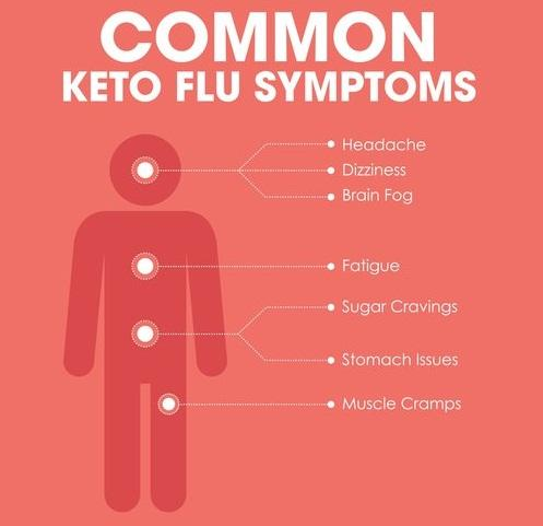 Keto Flu: Symptoms and Remedies You Should Know[The Definitive Guide]