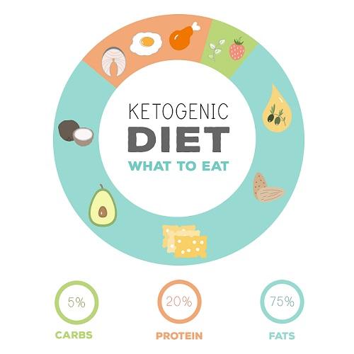vegetarian keto diet chart india